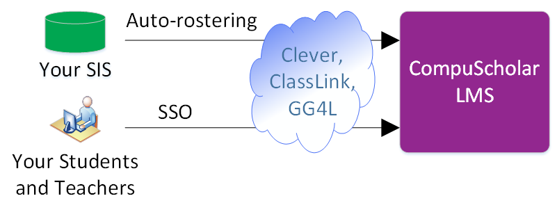 Auto-Rostering and SSO diagram